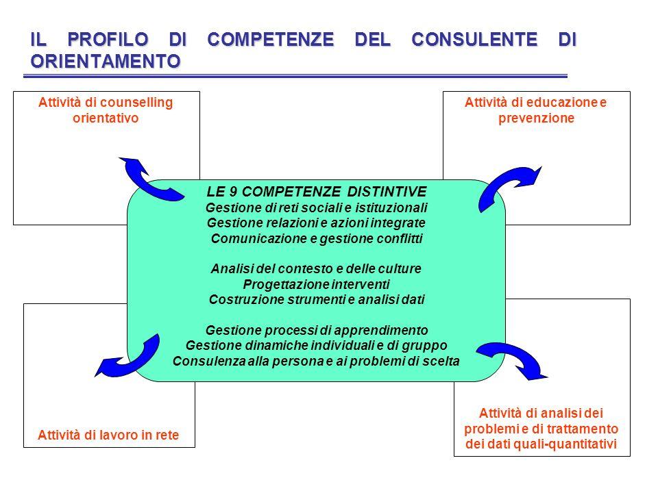 IL PROFILO DI COMPETENZE DEL CONSULENTE DI ORIENTAMENTO Attività di counselling orientativo Attività di educazione e prevenzione Attività di lavoro in