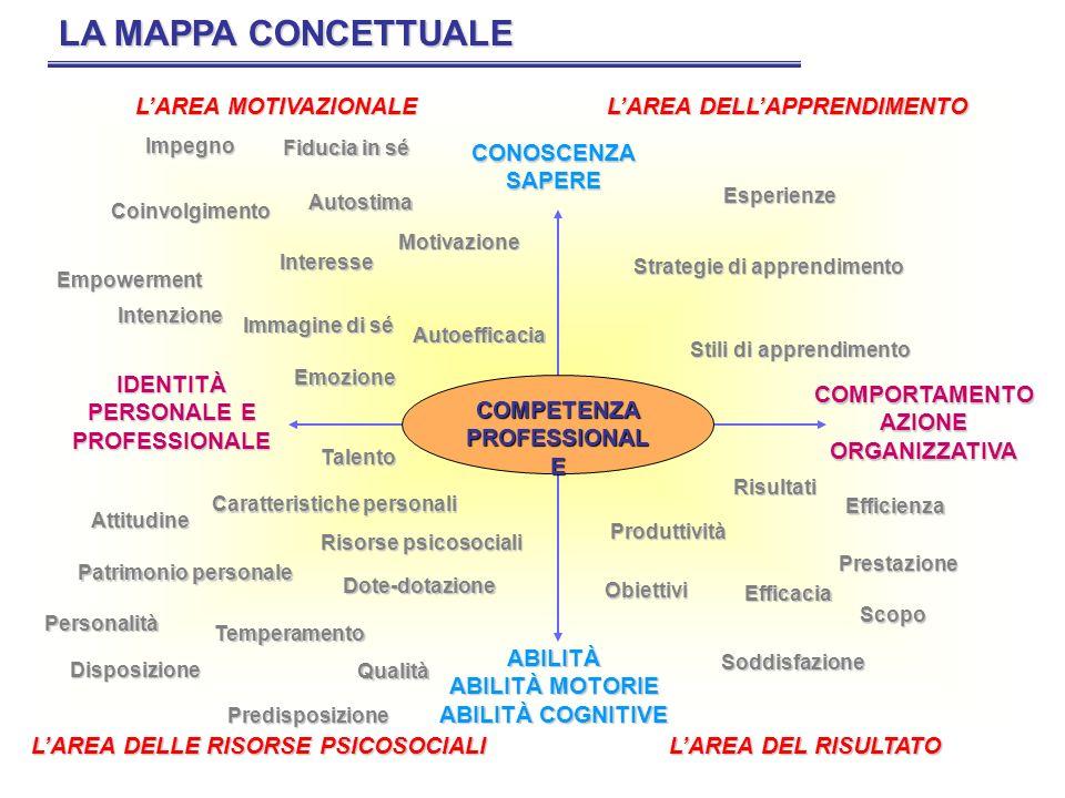 COMPETENZA PROFESSIONAL E CONOSCENZASAPERE ABILITÀ ABILITÀ MOTORIE ABILITÀ COGNITIVE COMPORTAMENTO AZIONE ORGANIZZATIVA IDENTITÀ PERSONALE E PROFESSIO