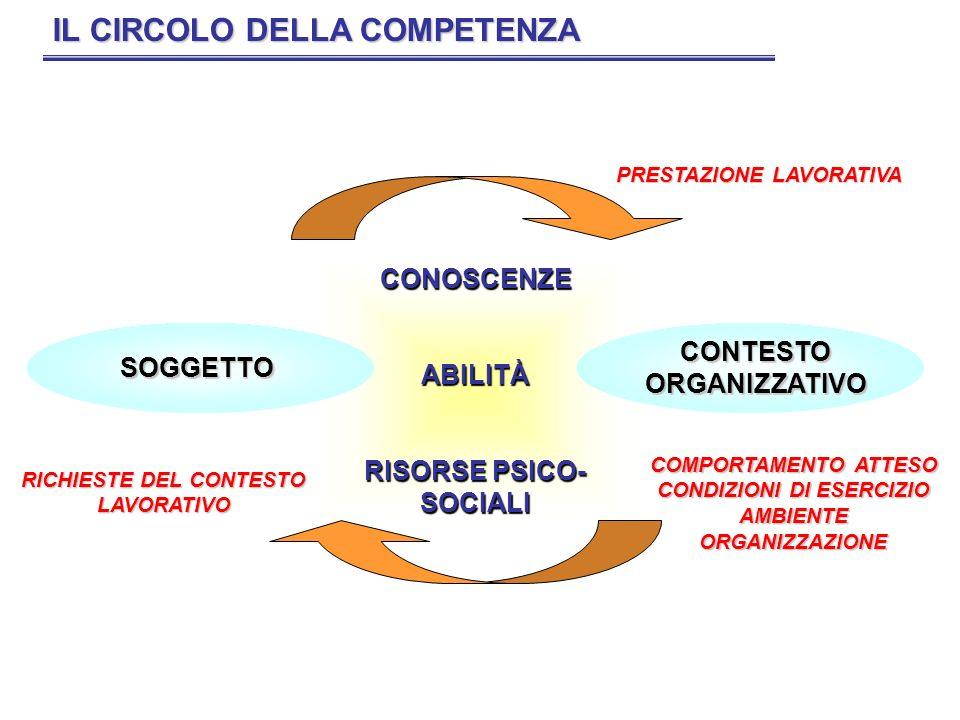 CONOSCENZEABILITÀ RISORSE PSICO- SOCIALI IL CIRCOLO DELLA COMPETENZA SOGGETTO COMPORTAMENTO ATTESO CONDIZIONI DI ESERCIZIO AMBIENTEORGANIZZAZIONE RICH