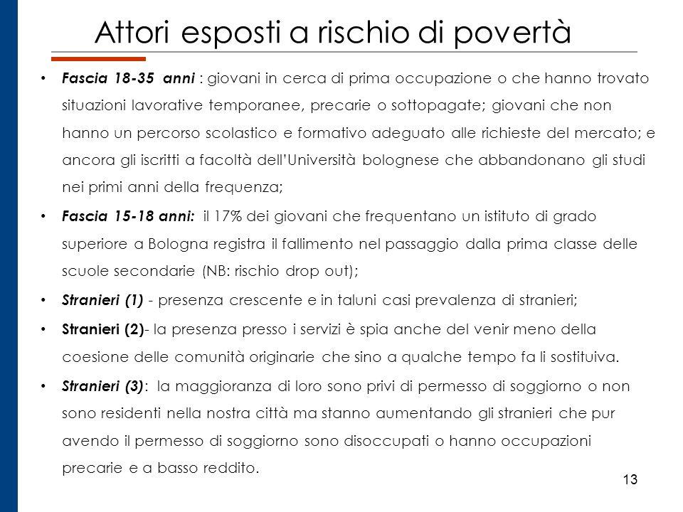 13 Attori esposti a rischio di povertà Fascia 18-35 anni : giovani in cerca di prima occupazione o che hanno trovato situazioni lavorative temporanee,