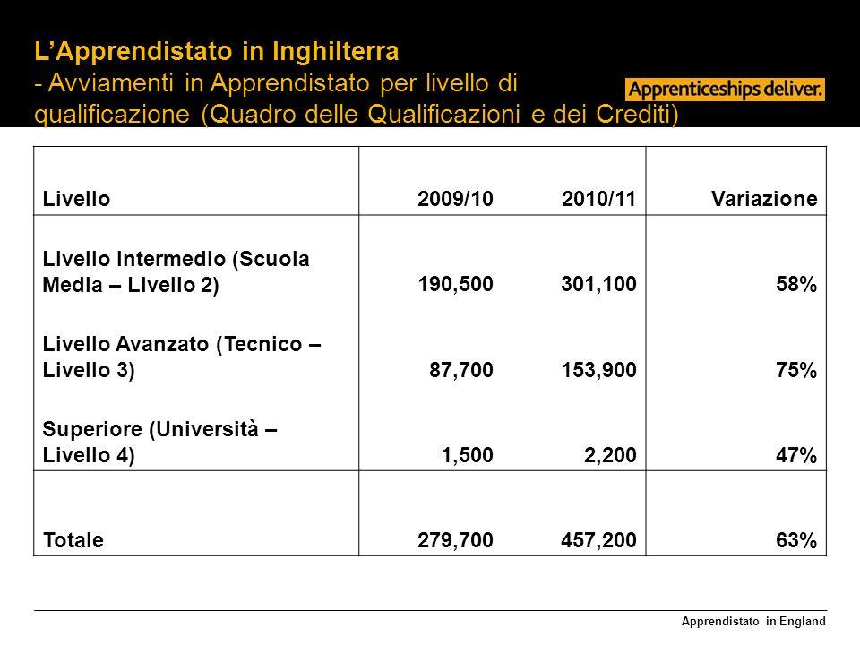 Apprendistato in England LApprendistato in Inghilterra - Avviamenti in Apprendistato per livello di qualificazione (Quadro delle Qualificazioni e dei Crediti) Livello2009/102010/11Variazione Livello Intermedio (Scuola Media – Livello 2)190,500301,10058% Livello Avanzato (Tecnico – Livello 3)87,700153,90075% Superiore (Università – Livello 4)1,5002,20047% Totale279,700457,20063%