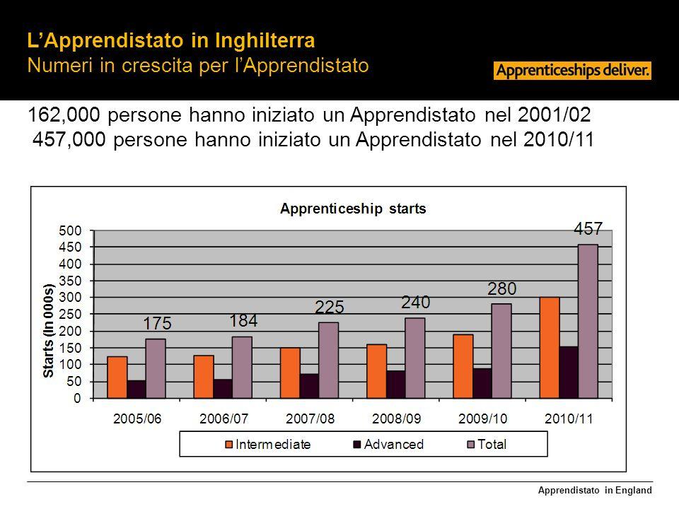 Apprendistato in England LApprendistato in Inghilterra Profilo per età Circa il 30% degli apprendisti aveva 16, 17 o 18 anni quando sono stati assunti nel 2010/11 Circa il 70% aveva 18 anni e + fra gli avviati nel 2010/11
