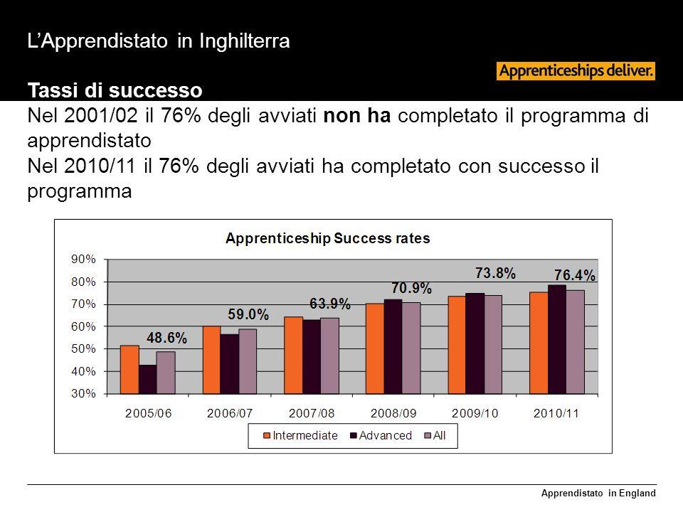 Apprendistato in England LApprendistato in Inghilterra Tassi di successo Nel 2001/02 il 76% degli avviati non ha completato il programma di apprendistato Nel 2010/11 il 76% degli avviati ha completato con successo il programma
