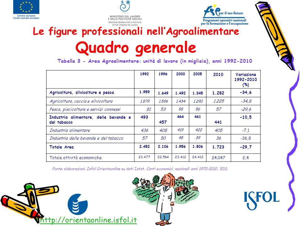 Le figure professionali nellAgroalimentare Quadro generale In 18 anni (1992-2010) gli occupati sono calati di quasi il 30%: - 35% in Agricoltura, - 10% nellindustria agroalimentare; Cresce nello stesso periodo il valore aggiunto complessivo dellarea; Cresce lexport di vino e pasta; Cala la spesa delle famiglie italiane di 5 punti per i prodotti agroalimentari in 5 anni (2005-2010); I prodotti leader nei consumi degli italiani: pane, pasta, acque e bevande non alcoliche, dolci e pasticceria http://orientaonline.isfol.it