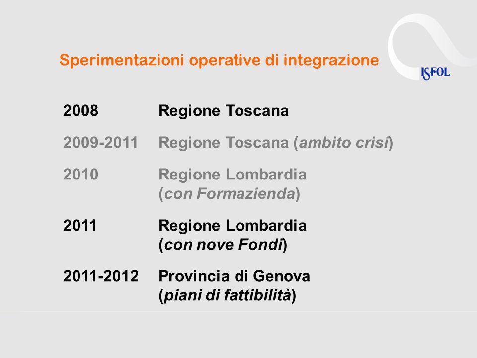 Sperimentazioni operative di integrazione 2008 Regione Toscana 2009-2011 Regione Toscana (ambito crisi) 2010Regione Lombardia (con Formazienda) 2011Regione Lombardia (con nove Fondi) 2011-2012Provincia di Genova (piani di fattibilità)