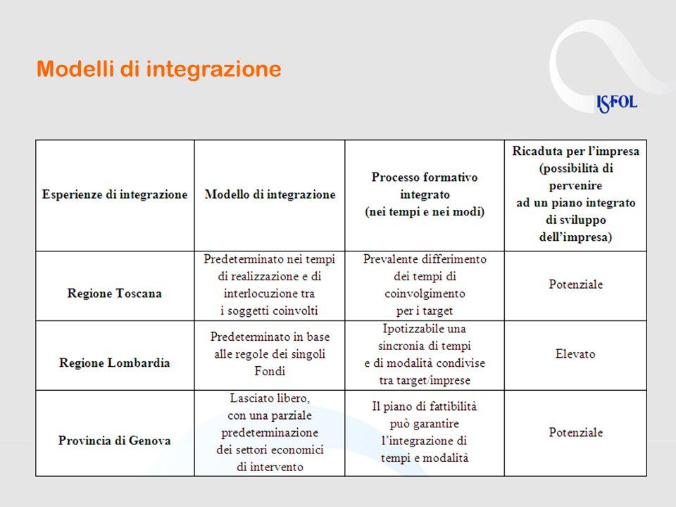 Modelli di integrazione