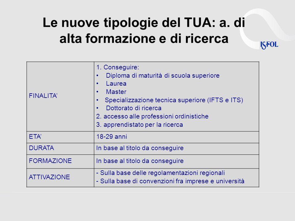 Le nuove tipologie del TUA: a. di alta formazione e di ricerca FINALITA 1.