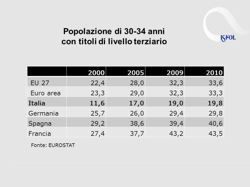 Popolazione di 30-34 anni con titoli di livello terziario Fonte: EUROSTAT 2000 2005 2009 2010 EU 27 22,4 28,0 32,3 33,6 Euro area 23,3 29,0 32,3 33,3 Italia 11,6 17,0 19,0 19,8 Germania 25,7 26,0 29,4 29,8 Spagna 29,2 38,6 39,4 40,6 Francia 27,4 37,7 43,2 43,5