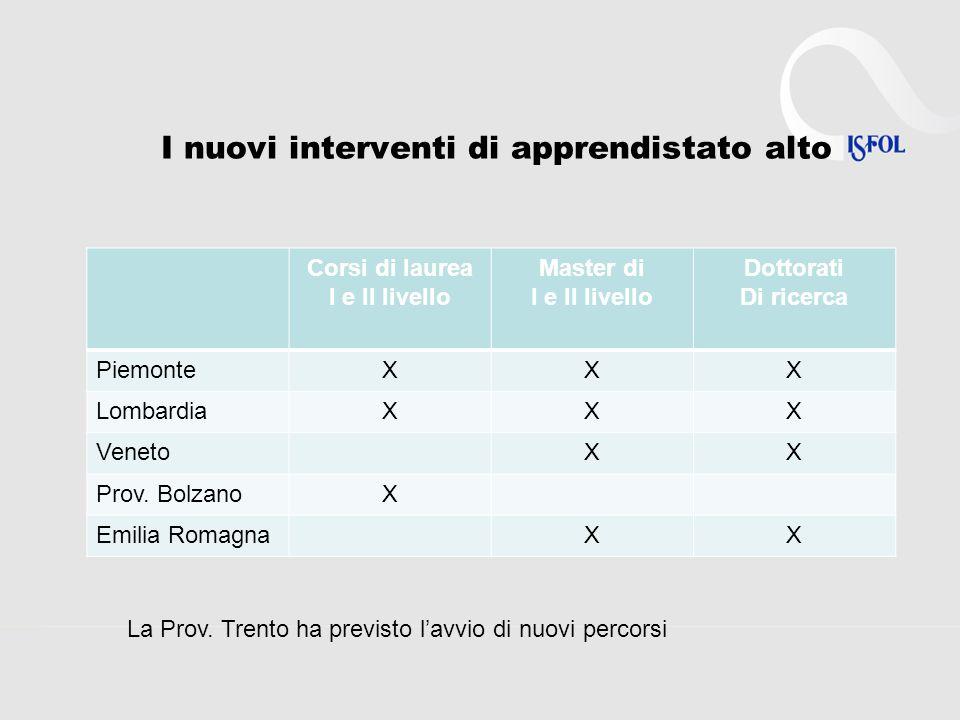 I nuovi interventi di apprendistato alto Corsi di laurea I e II livello Master di I e II livello Dottorati Di ricerca PiemonteXXX LombardiaXXX VenetoXX Prov.
