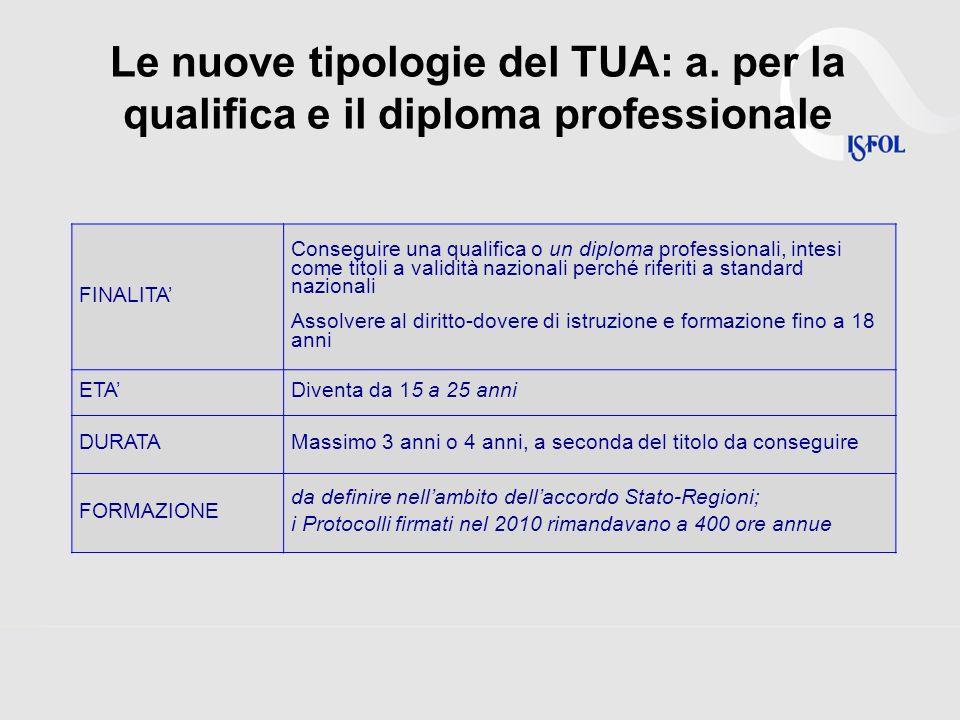Le nuove tipologie del TUA: a.