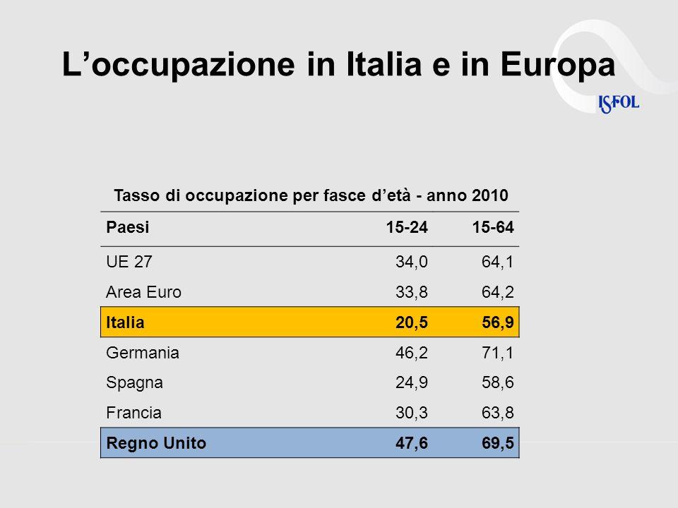 Loccupazione in Italia e in Europa Paesi15-2415-64 UE 2734,064,1 Area Euro33,864,2 Italia20,556,9 Germania46,271,1 Spagna24,958,6 Francia30,363,8 Regno Unito47,669,5 Tasso di occupazione per fasce detà - anno 2010