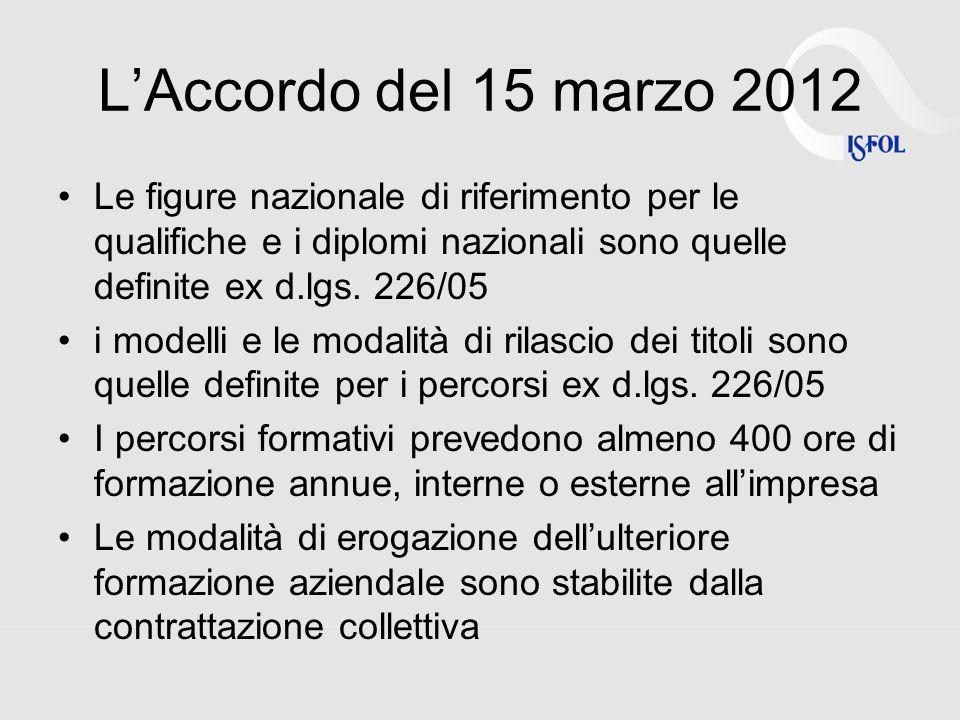 LAccordo del 15 marzo 2012 Le figure nazionale di riferimento per le qualifiche e i diplomi nazionali sono quelle definite ex d.lgs.