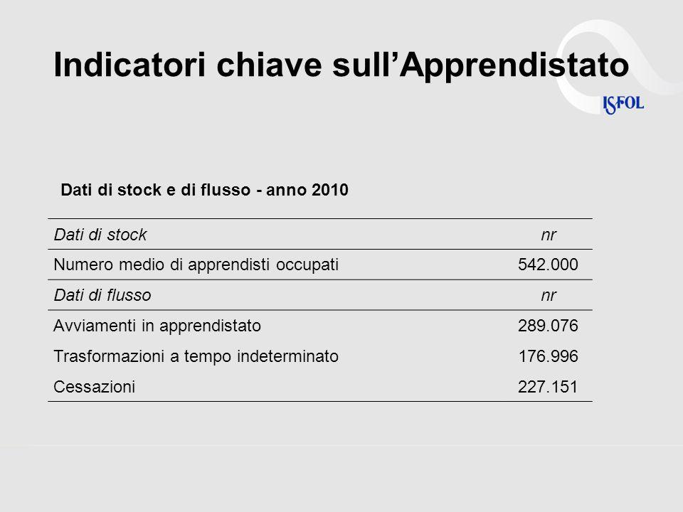 Occupazione in apprendistato per macro-area dal 1998 al 2010