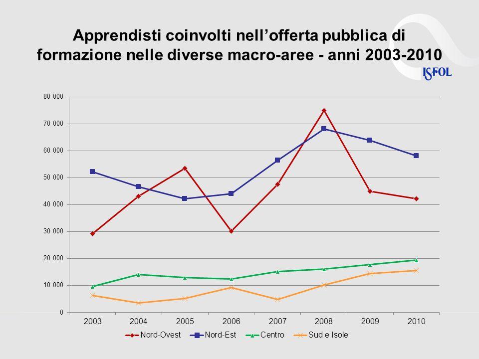 Apprendisti coinvolti nellofferta pubblica di formazione nelle diverse macro-aree - anni 2003-2010