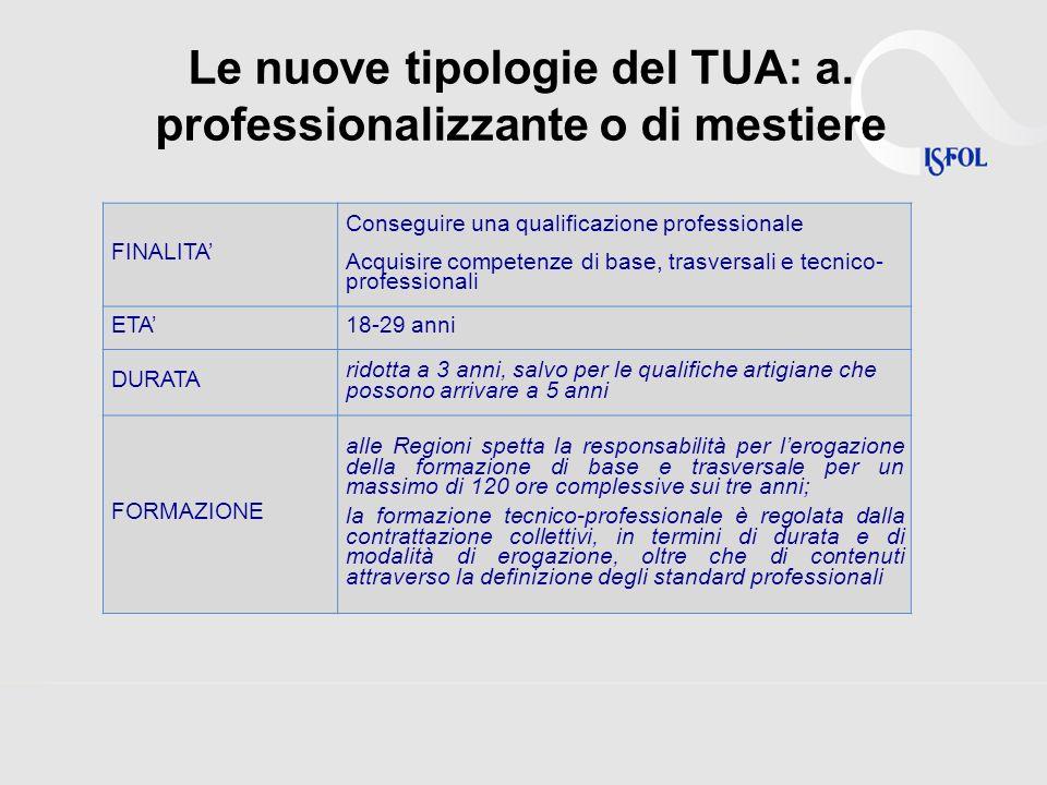 Le nuove tipologie del TUA: a.di alta formazione e di ricerca FINALITA 1.