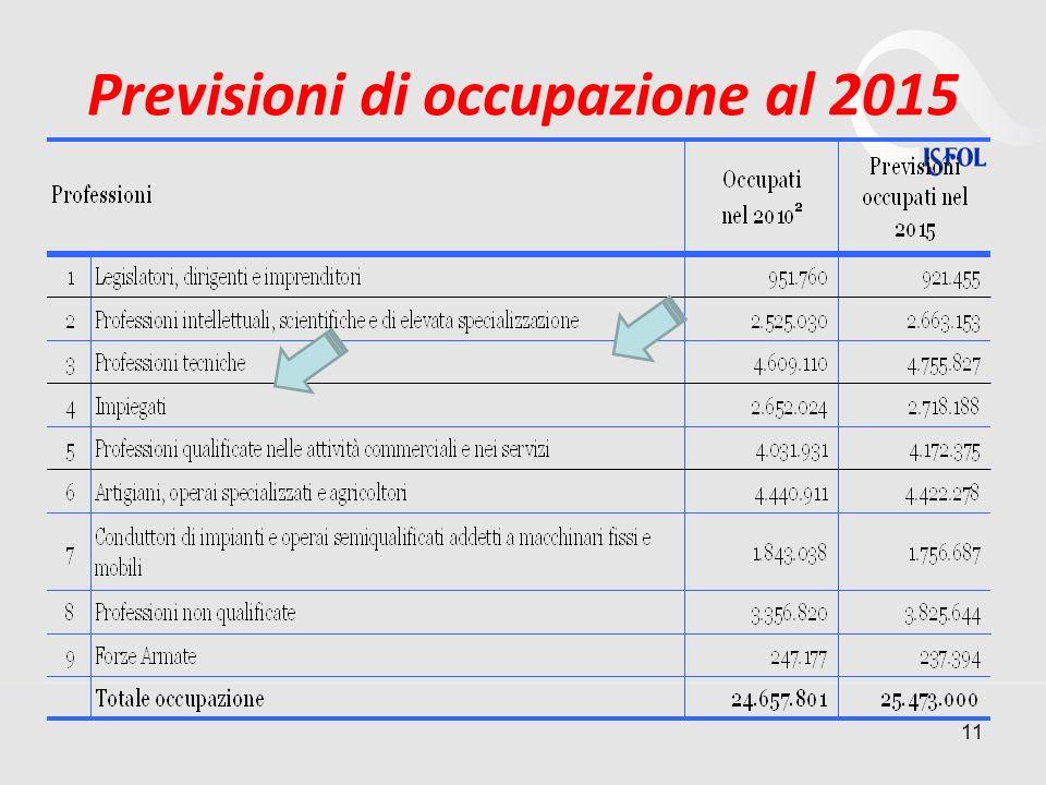 Previsioni di occupazione al 2015 11