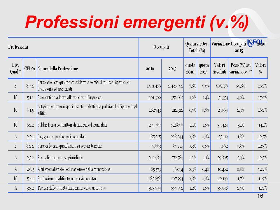 Professioni emergenti (v.%) 16