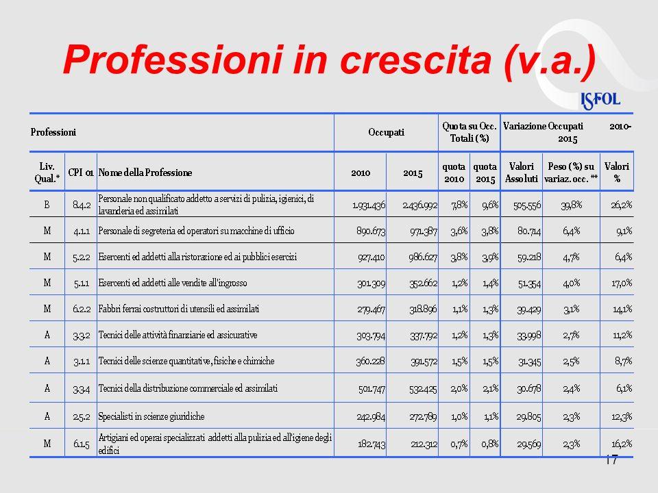 Professioni in crescita (v.a.) 17