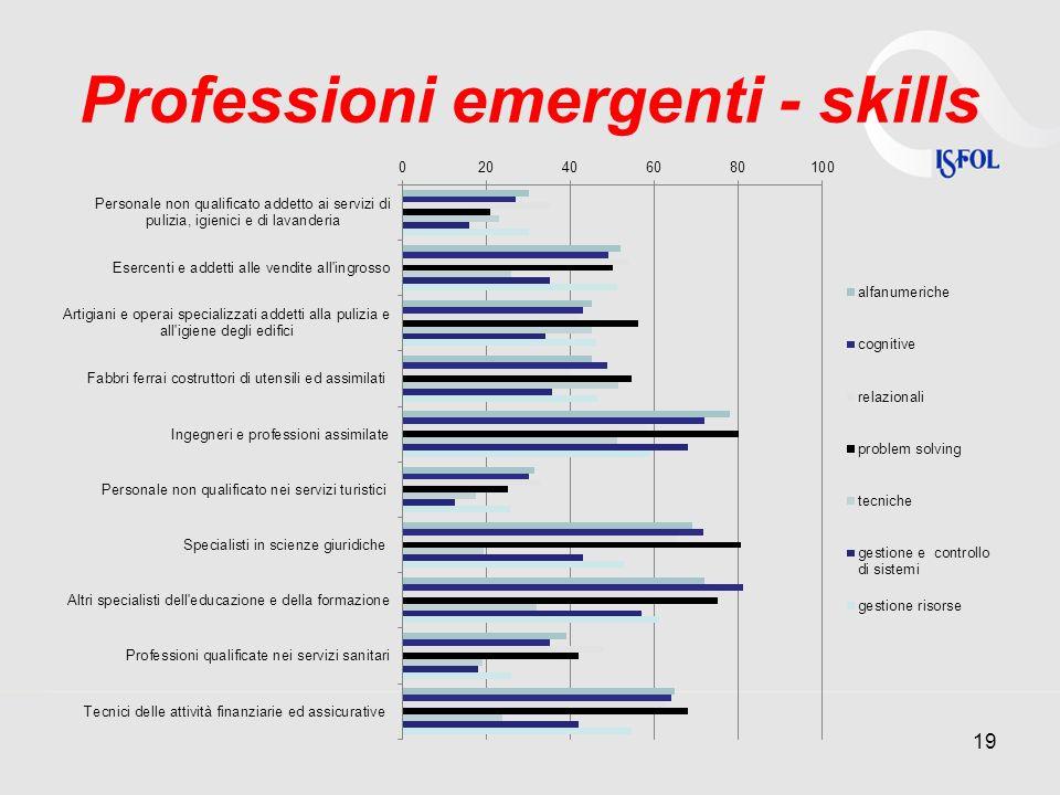 Professioni emergenti - skills 19