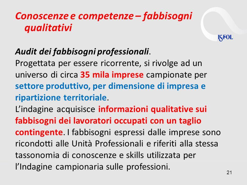21 Conoscenze e competenze – fabbisogni qualitativi Audit dei fabbisogni professionali.