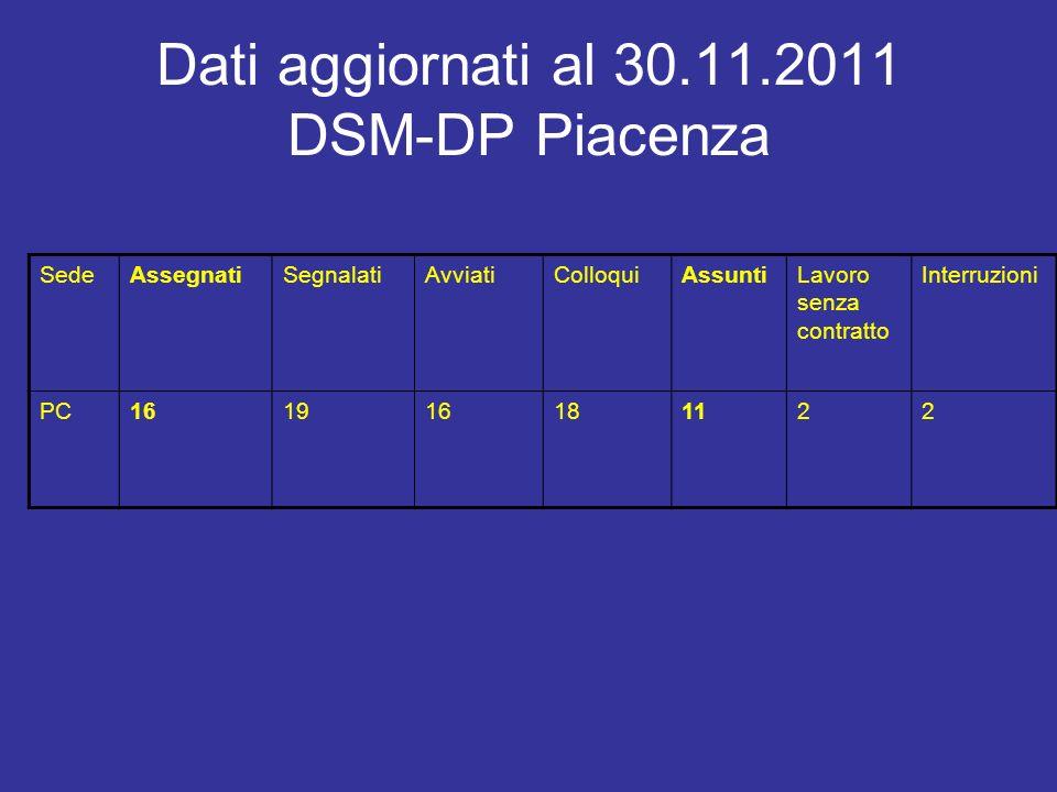 SediassegnatisegnalatiavviaticolloquiAssunti (+ interr. ) Interruzioni/ sospensioni note Piacenza16 1252 Parma1414 (+8)14123 + 21 Reggio E.1412 6Buona