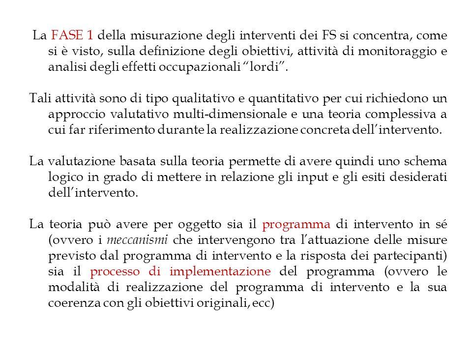 La FASE 1 della misurazione degli interventi dei FS si concentra, come si è visto, sulla definizione degli obiettivi, attività di monitoraggio e analisi degli effetti occupazionali lordi.