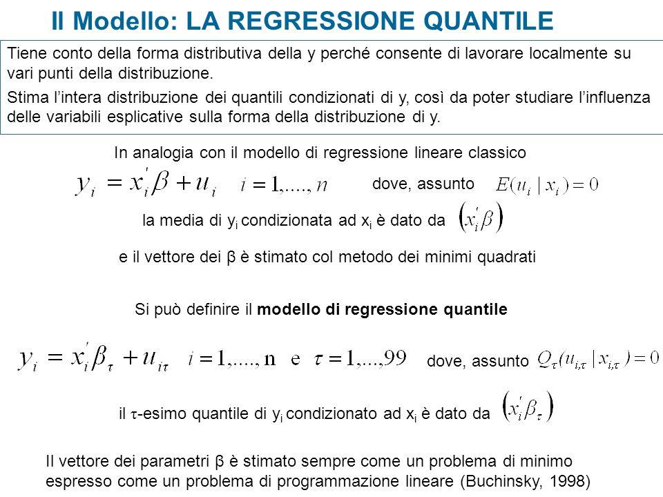 Il Modello: LA REGRESSIONE QUANTILE In analogia con il modello di regressione lineare classico dove, assunto la media di y i condizionata ad x i è dat