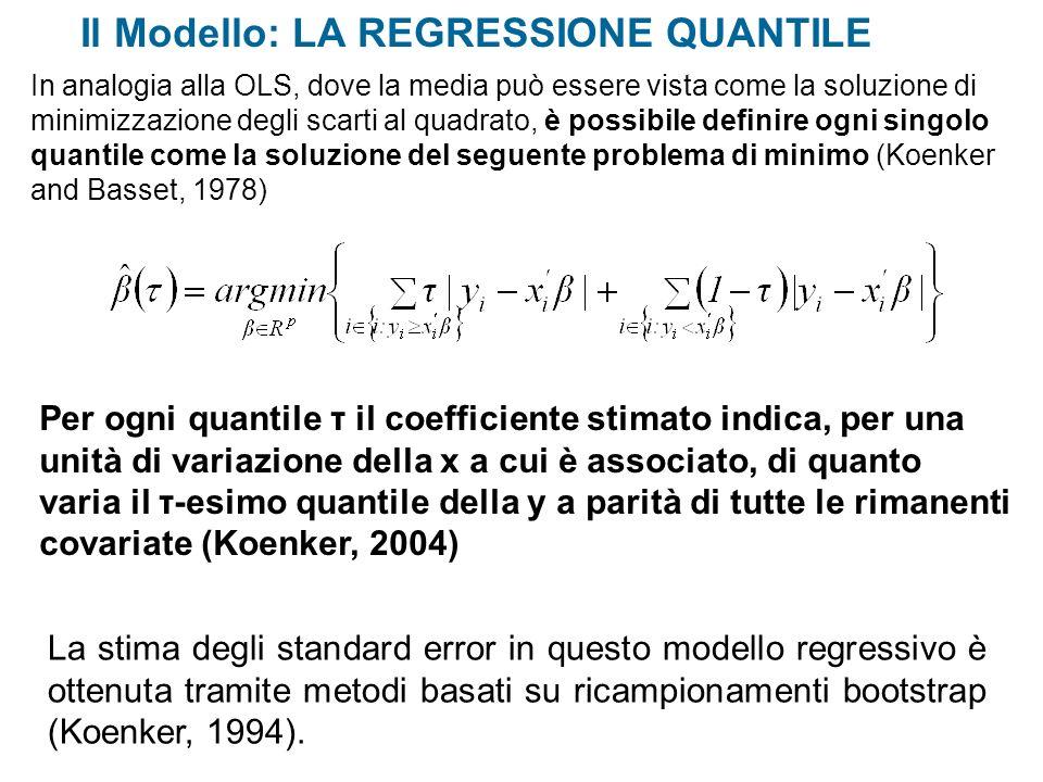 Il Modello: LA REGRESSIONE QUANTILE Per ogni quantile τ il coefficiente stimato indica, per una unità di variazione della x a cui è associato, di quan
