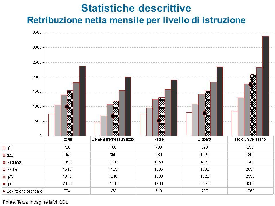 Statistiche descrittive Retribuzione netta mensile per livello di istruzione Fonte: Terza Indagine Isfol-QDL