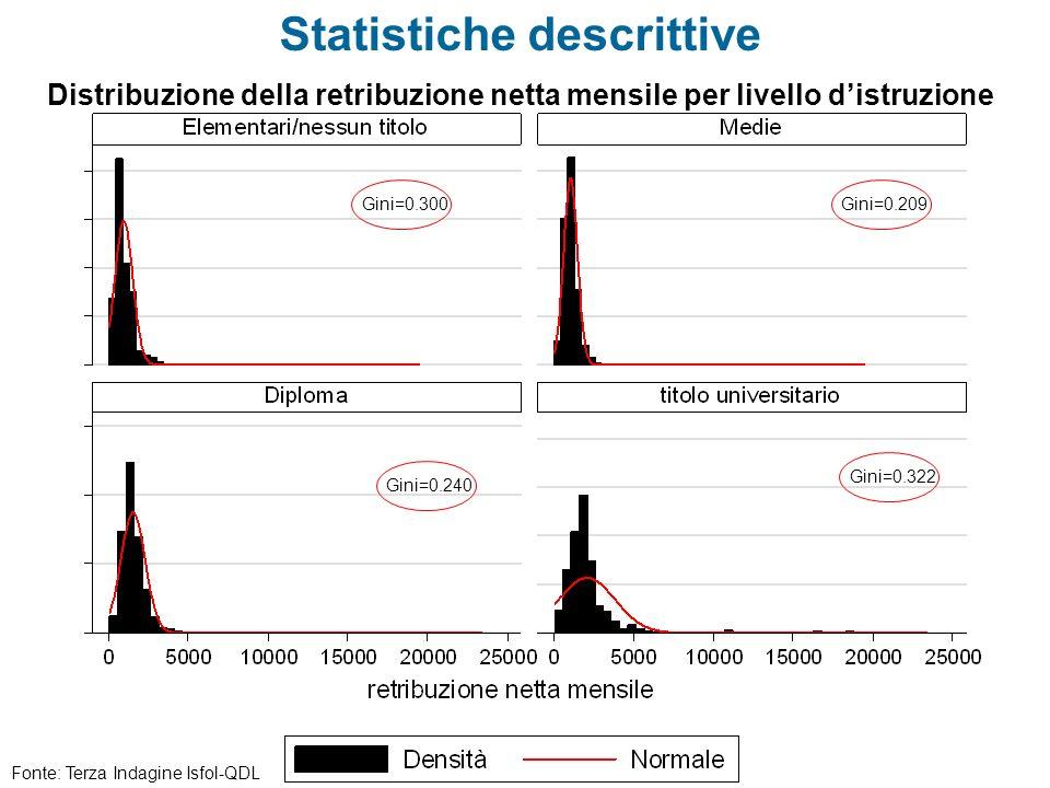 Statistiche descrittive Gini=0.300 Gini=0.322 Gini=0.240 Gini=0.209 Distribuzione della retribuzione netta mensile per livello distruzione Fonte: Terz