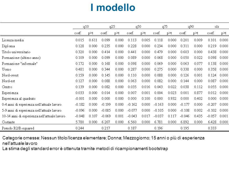 I modello Categorie omesse: Nessun titolo/licenza elementare; Donna; Mezzogiorno; 15 anni o più di esperienza nell'attuale lavoro La stima degli stand