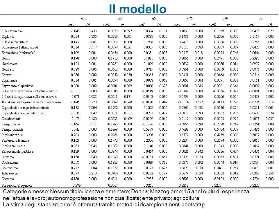II modello Categorie omesse: Nessun titolo/licenza elementare; Donna; Mezzogiorno; 15 anni o più di esperienza nell'attuale lavoro; autonomoprofesssio