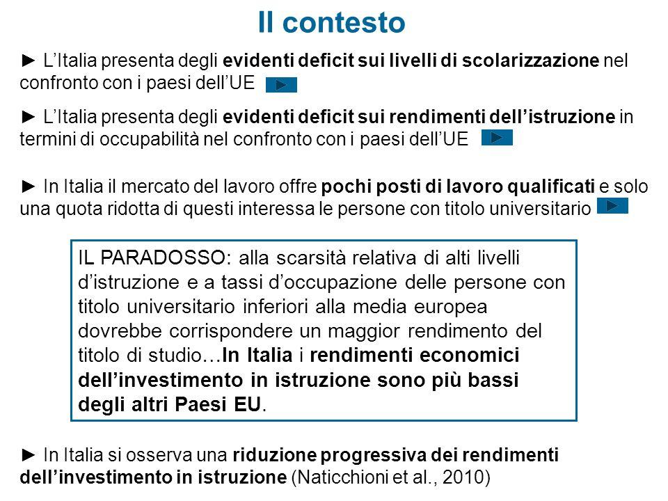 LItalia presenta degli evidenti deficit sui livelli di scolarizzazione nel confronto con i paesi dellUE Il contesto LItalia presenta degli evidenti de