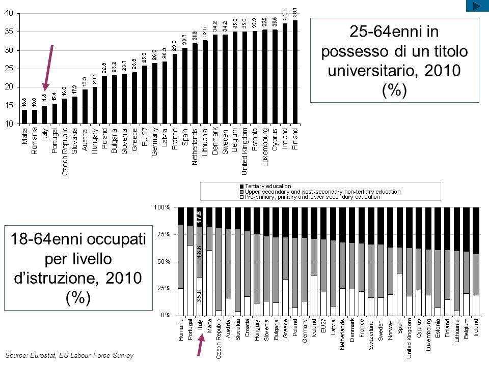 25-64enni in possesso di un titolo universitario, 2010 (%) Source: Eurostat, EU Labour Force Survey 18-64enni occupati per livello distruzione, 2010 (
