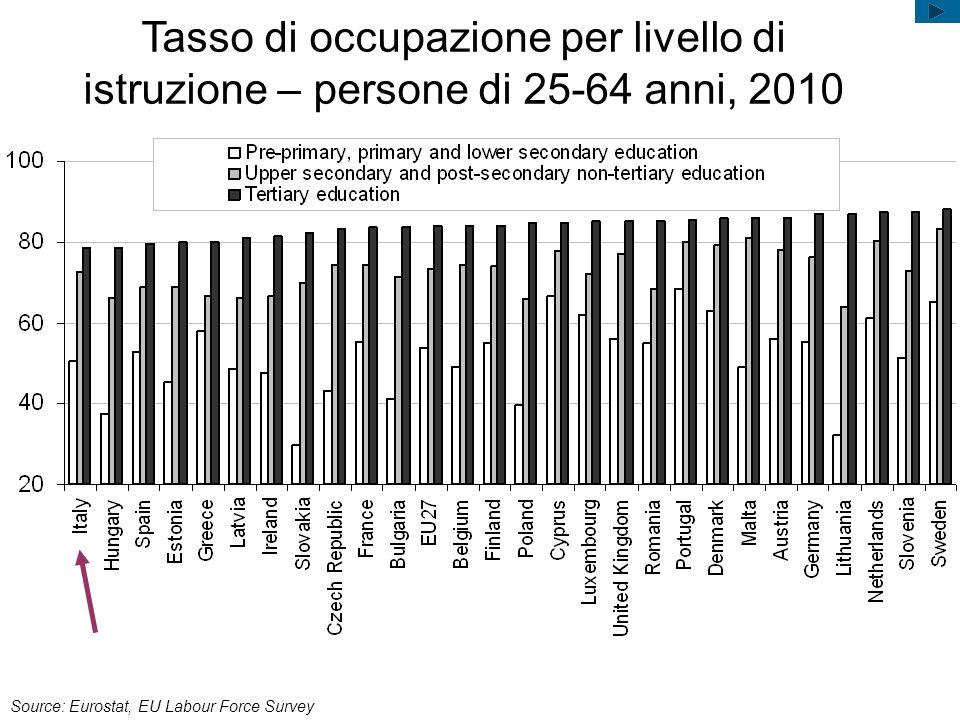 Fonte: DB-Eurostat 2010 Relazione tra gli occupati di 25-64 anni con titolo universitario con qualifiche ISCO 1-2 e gli occupati di 25-64 anni con qualifiche ISCO 1-2, 2010 In Italia i posti di lavoro qualificati sono il 18% del totale e solo il 54 % di questi sono ricoperti da persone con istruzione universitaria