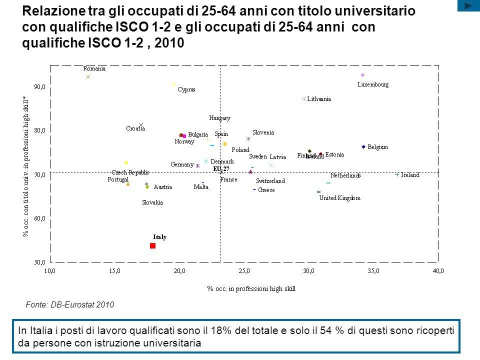 Fonte: DB-Eurostat 2010 Relazione tra gli occupati di 25-64 anni con titolo universitario con qualifiche ISCO 1-2 e gli occupati di 25-64 anni con qua