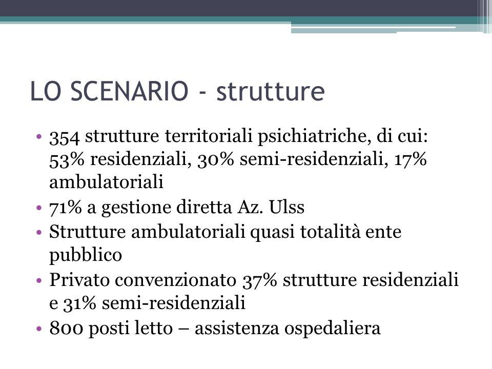 LO SCENARIO - strutture 354 strutture territoriali psichiatriche, di cui: 53% residenziali, 30% semi-residenziali, 17% ambulatoriali 71% a gestione di