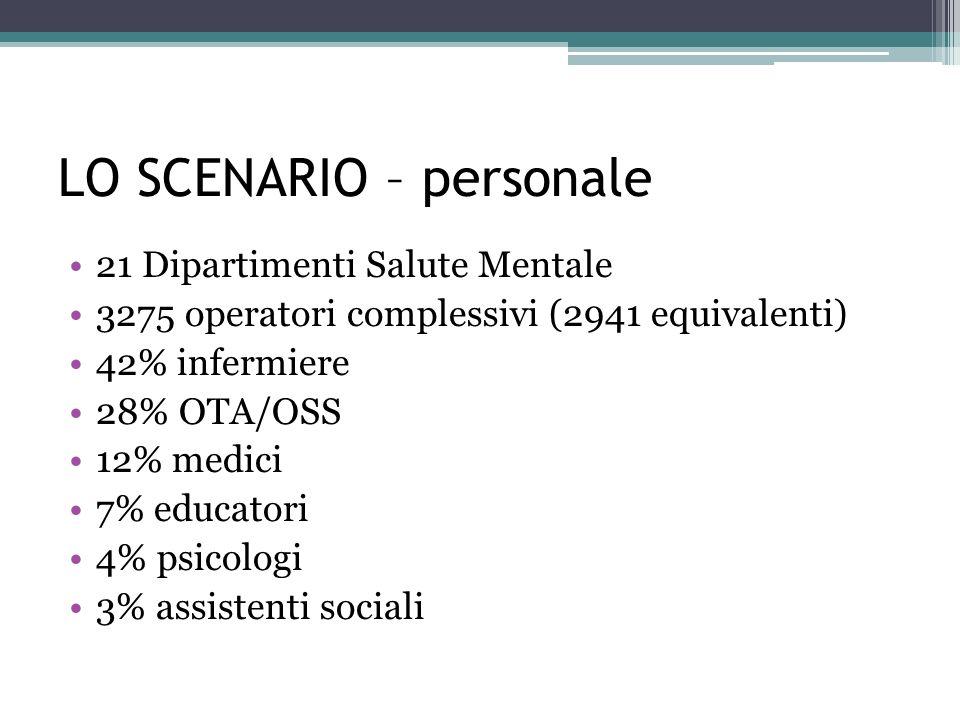 LO SCENARIO – personale 21 Dipartimenti Salute Mentale 3275 operatori complessivi (2941 equivalenti) 42% infermiere 28% OTA/OSS 12% medici 7% educatori 4% psicologi 3% assistenti sociali
