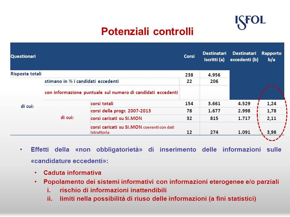 Effetti della «non obbligatorietà» di inserimento delle informazioni sulle «candidature eccedenti»: Caduta informativa Popolamento dei sistemi informativi con informazioni eterogenee e/o parziali i.rischio di informazioni inattendibili ii.limiti nella possibilità di riuso delle informazioni (a fini statistici) Potenziali controlli QuestionariCorsi Destinatari Iscritti (a) Destinatari eccedenti (b) Rapporto b/a Risposte totali 2384.956 di cui: stimano in % i candidati eccedenti22206 con informazione puntuale sul numero di candidati eccedenti di cui: corsi totali1543.6614.5291,24 corsi della progr.