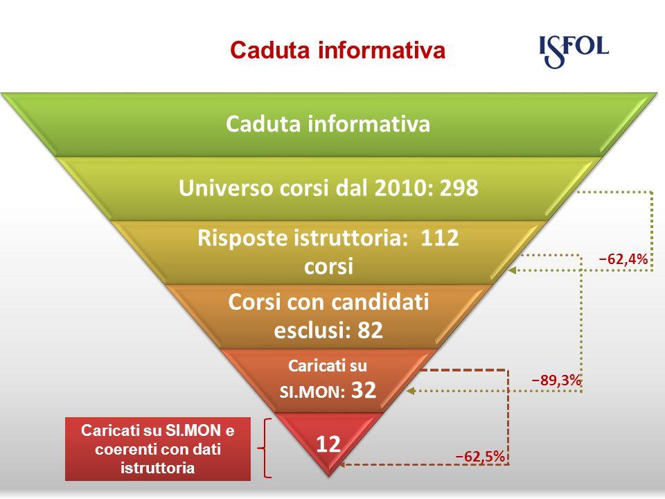 Caduta informativa Universo corsi dal 2010: 298 Risposte istruttoria: 112 corsi Corsi con candidati esclusi: 82 Caricati su SI.MON: 32 12 - 62,4% - 89,3% - 62,5% Caricati su SI.MON e coerenti con dati istruttoria