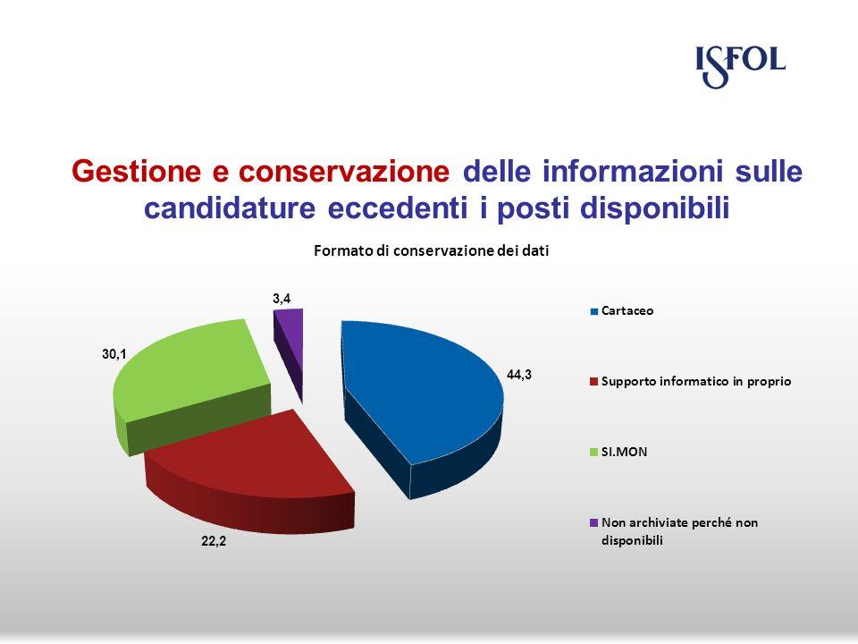 Gestione e conservazione delle informazioni sulle candidature eccedenti i posti disponibili