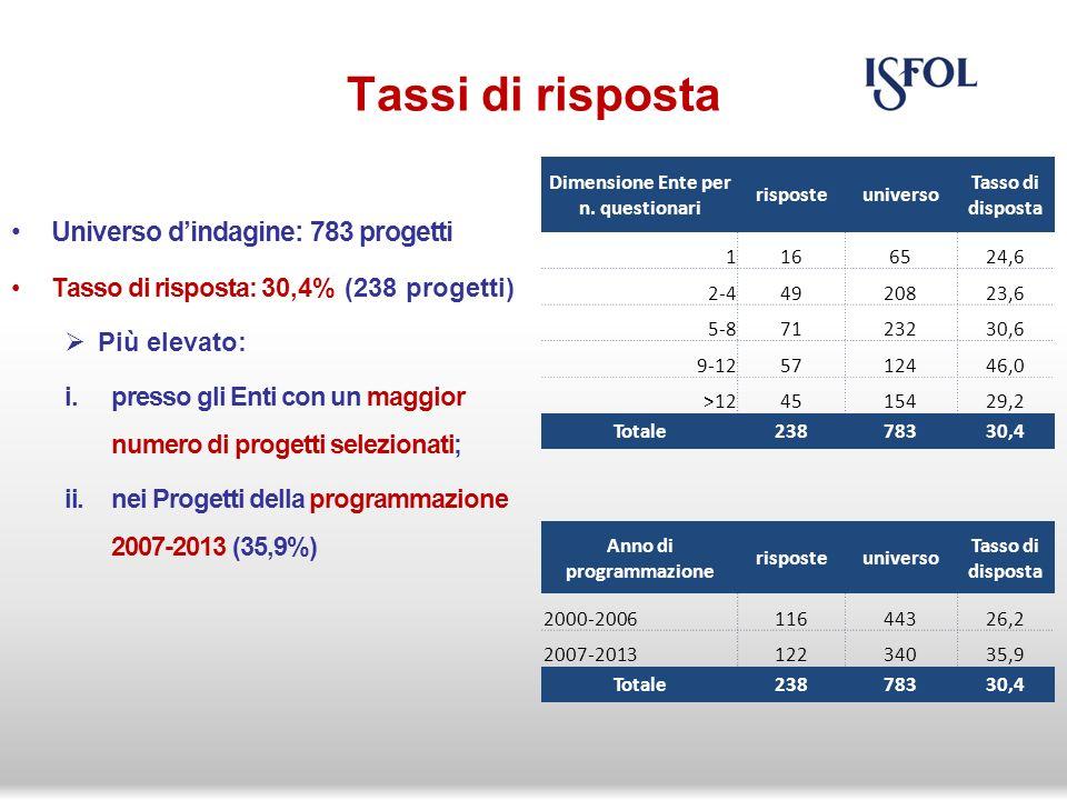Tassi di risposta Universo dindagine: 783 progetti Tasso di risposta: 30,4% (238 progetti) Più elevato: i.presso gli Enti con un maggior numero di progetti selezionati; ii.nei Progetti della programmazione 2007-2013 (35,9%) Dimensione Ente per n.