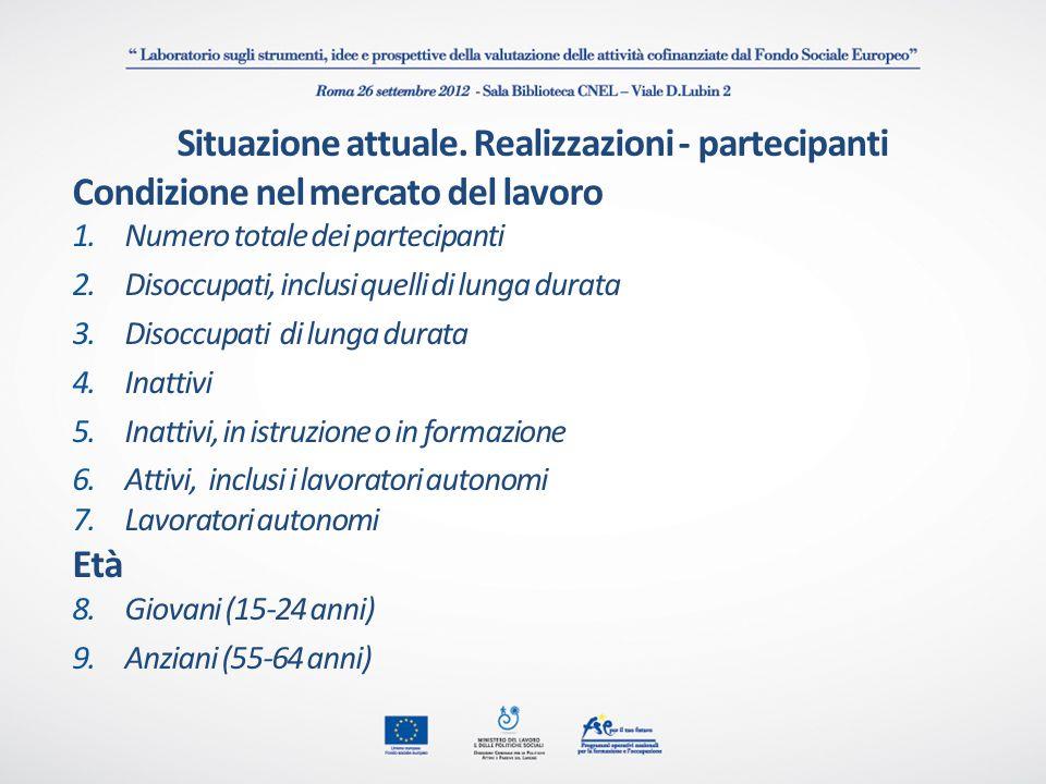 Situazione attuale. Realizzazioni - partecipanti Condizione nel mercato del lavoro 1.Numero totale dei partecipanti 2.Disoccupati, inclusi quelli di l