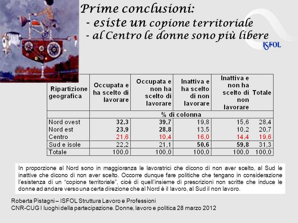 Prime conclusioni: - esiste un copione territoriale - al Centro le donne sono più libere Roberta Pistagni – ISFOL Struttura Lavoro e Professioni CNR-C
