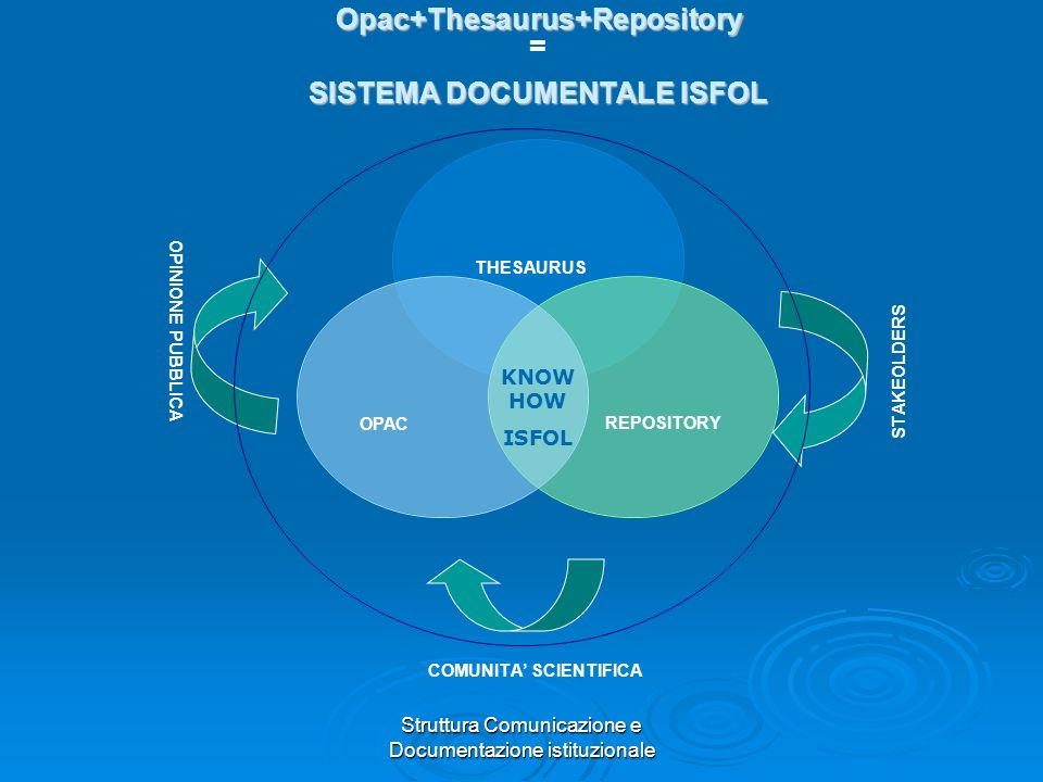 Struttura Comunicazione e Documentazione istituzionale REPOSITORY COMUNITA SCIENTIFICA STAKEOLDERS OPINIONE PUBBLICA THESAURUS OPAC KNOW HOW ISFOL