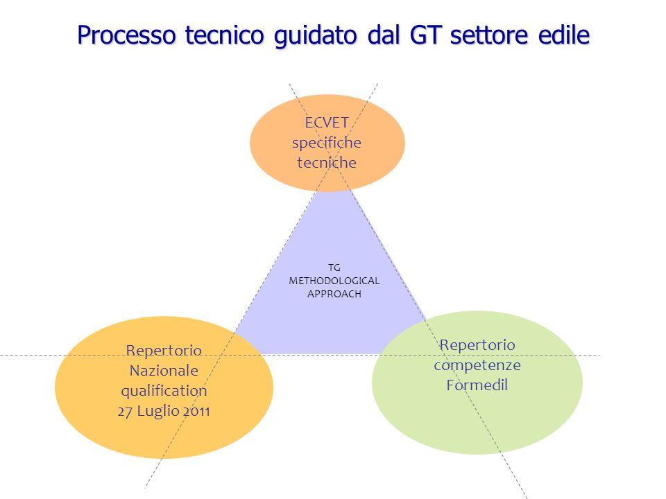 TG METHODOLOGICAL APPROACH Repertorio competenze Formedil ECVET specifiche tecniche Processo tecnico guidato dal GT settore edile Repertorio Nazionale