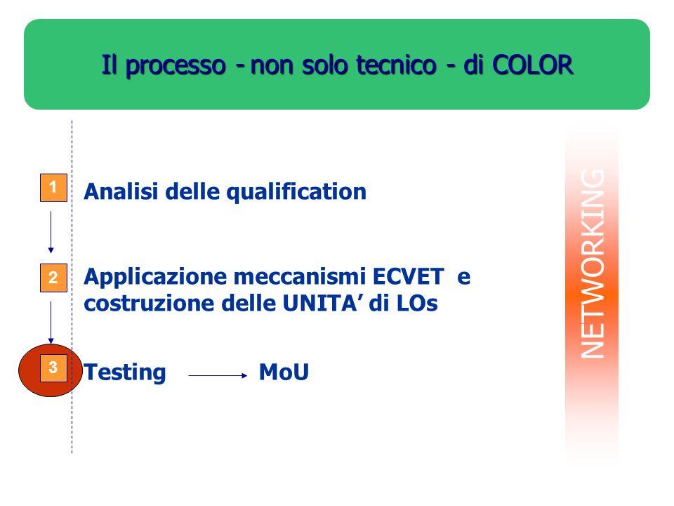 Il processo -non solo tecnico - di COLOR Il processo - non solo tecnico - di COLOR 1 2 3 Analisi delle qualification Applicazione meccanismi ECVET e c