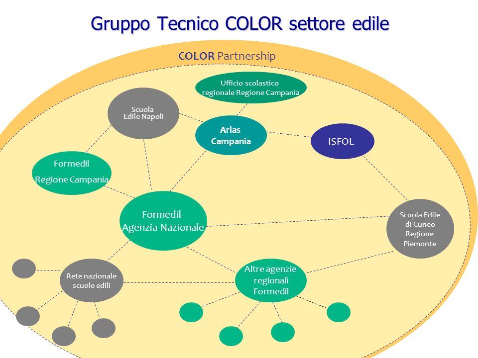 Gruppo Tecnico COLOR settore edile COLOR Partnership ISFOL Arlas Campania Altre agenzie regionali Formedil Scuola Edile Napoli Formedil Regione Campan