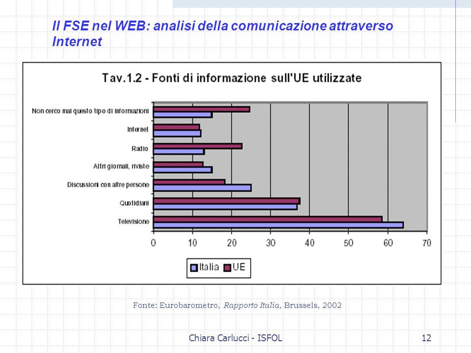 Chiara Carlucci - ISFOL12 Il FSE nel WEB: analisi della comunicazione attraverso Internet Fonte: Eurobarometro, Rapporto Italia, Brussels, 2002