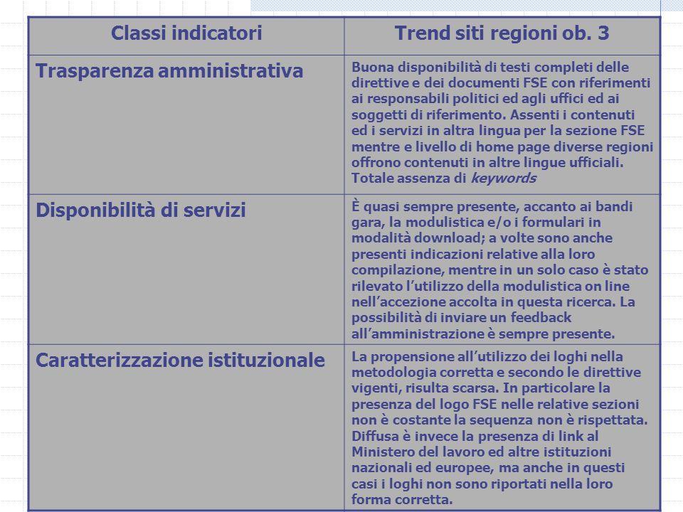 Chiara Carlucci - ISFOL17 Classi indicatoriTrend siti regioni ob. 3 Trasparenza amministrativa Buona disponibilità di testi completi delle direttive e